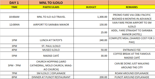DAY 1 ILOILO EXPENSE