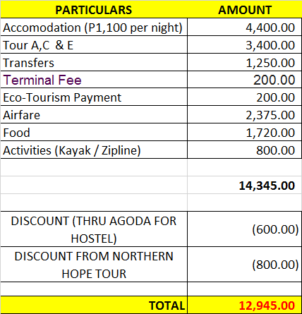 TOTAL EXPENSE - EL NIDO